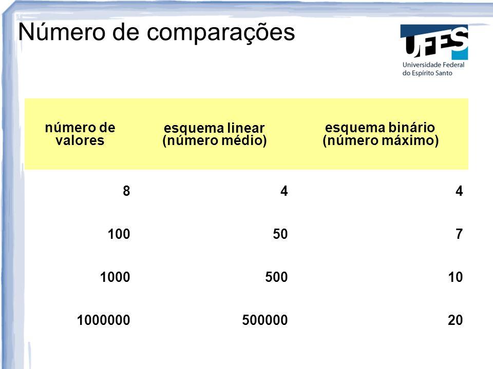 esquema binário (número máximo)