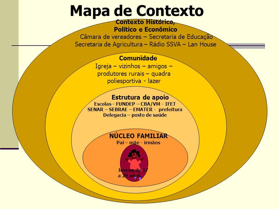 Mapa de Contexto Comunidade Estrutura de apoio Contexto Histórico,
