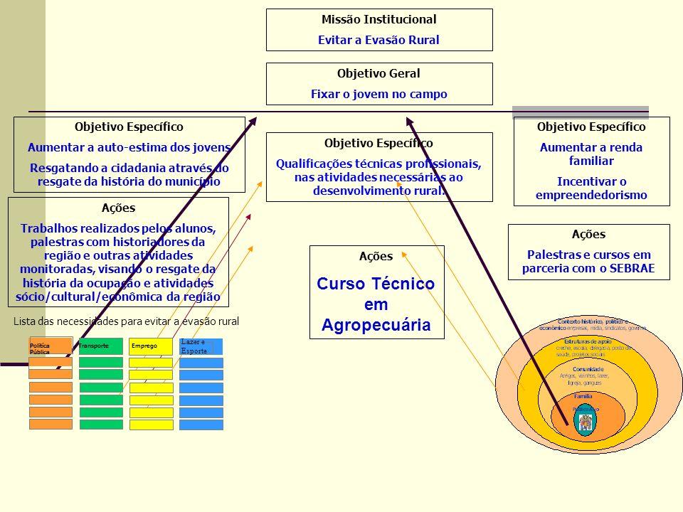 Árvore de Objetivos Curso Técnico em Agropecuária Missão Institucional