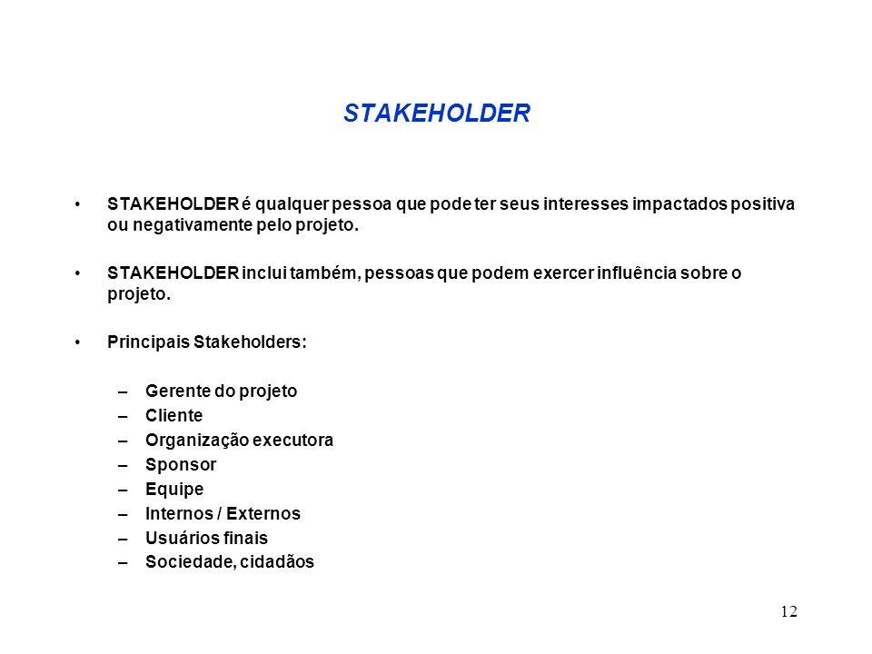 STAKEHOLDER STAKEHOLDER é qualquer pessoa que pode ter seus interesses impactados positiva ou negativamente pelo projeto.
