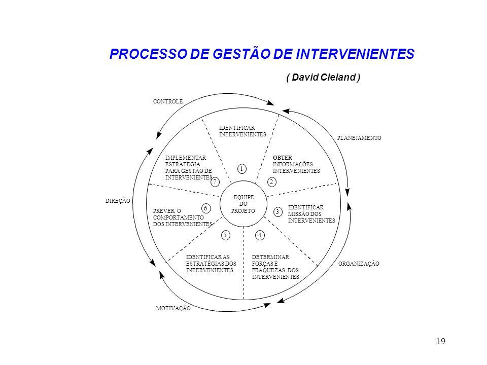 PROCESSO DE GESTÃO DE INTERVENIENTES ( David Cleland )