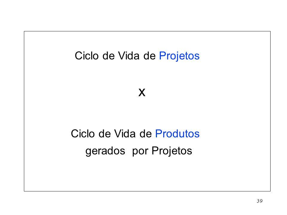 Ciclo de Vida de Projetos x Ciclo de Vida de Produtos