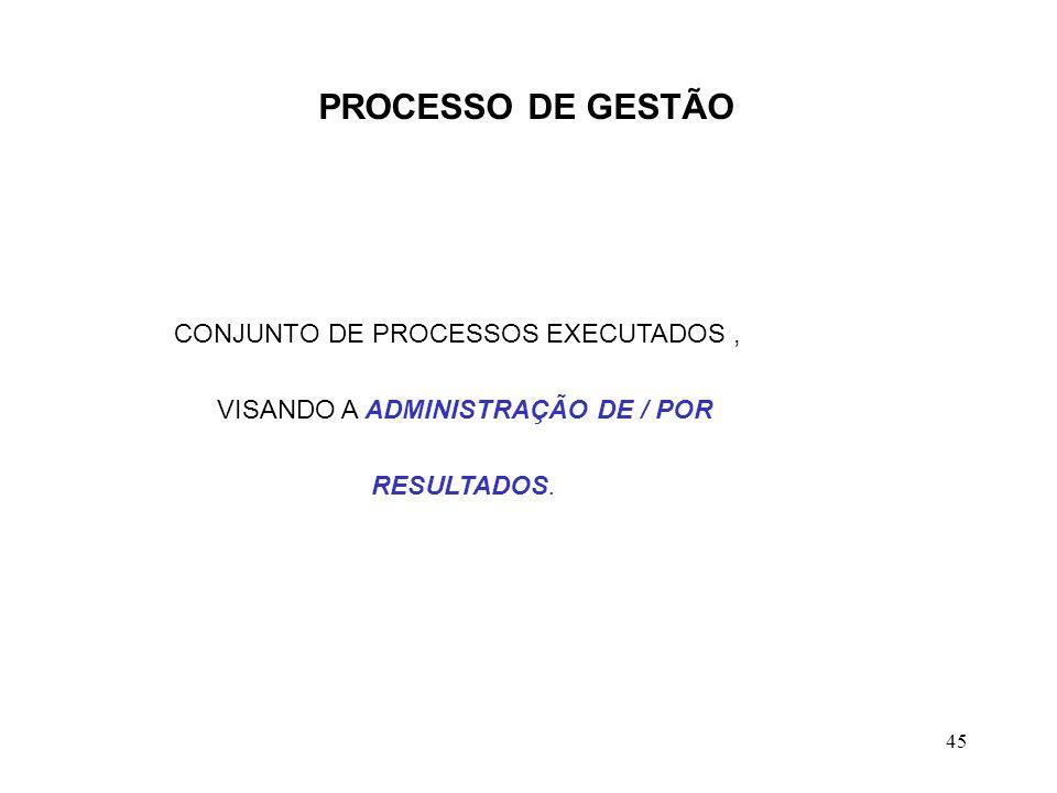 PROCESSO DE GESTÃO VISANDO A ADMINISTRAÇÃO DE / POR RESULTADOS.