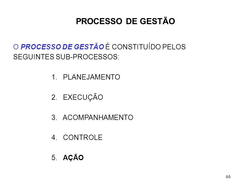 PROCESSO DE GESTÃO O PROCESSO DE GESTÃO É CONSTITUÍDO PELOS