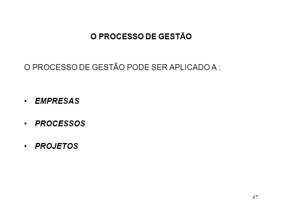 O PROCESSO DE GESTÃO O PROCESSO DE GESTÃO PODE SER APLICADO A : EMPRESAS PROCESSOS PROJETOS