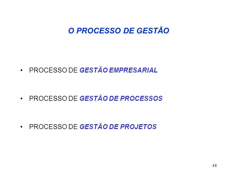 O PROCESSO DE GESTÃO PROCESSO DE GESTÃO EMPRESARIAL