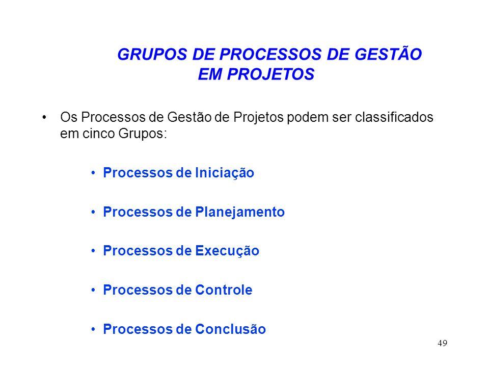 GRUPOS DE PROCESSOS DE GESTÃO EM PROJETOS