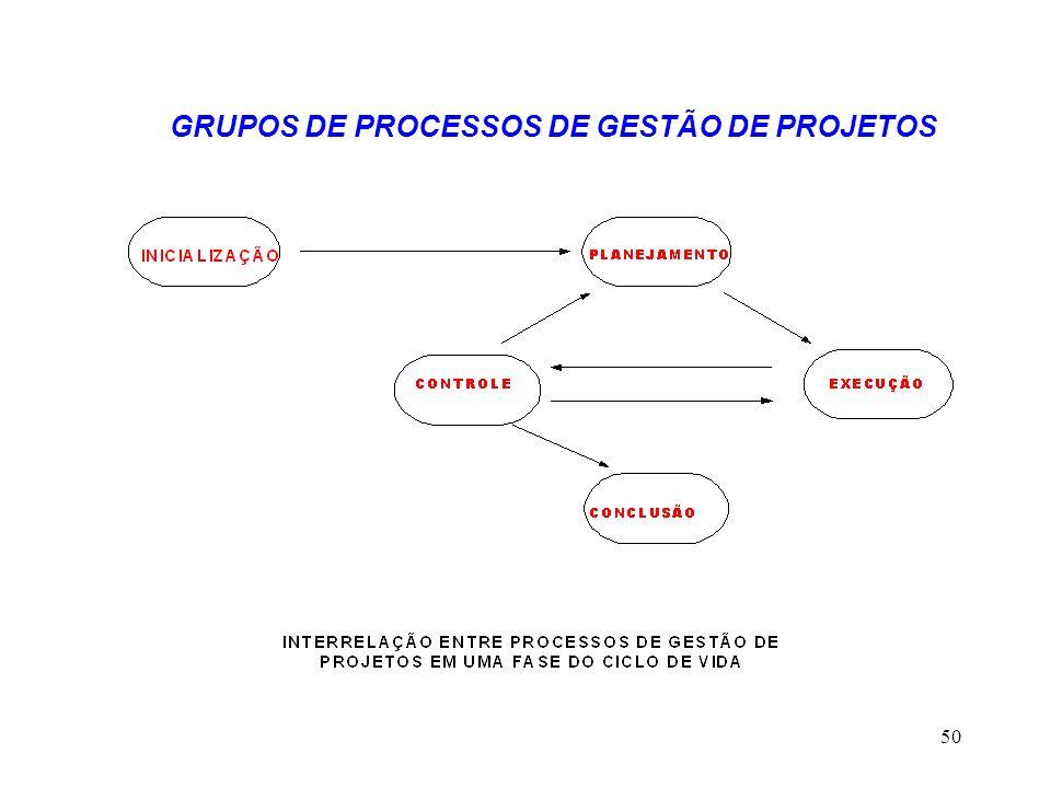 GRUPOS DE PROCESSOS DE GESTÃO DE PROJETOS
