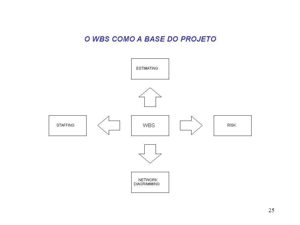 O WBS COMO A BASE DO PROJETO