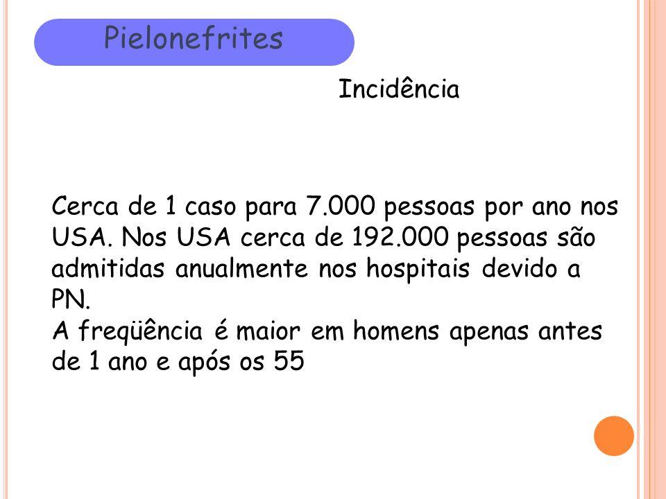 Pielonefrites Incidência