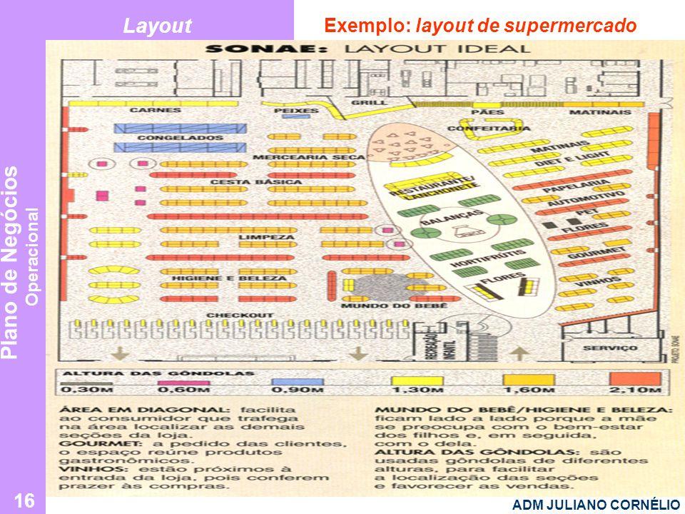 Layout Exemplo: layout de supermercado ADM JULIANO CORNÉLIO