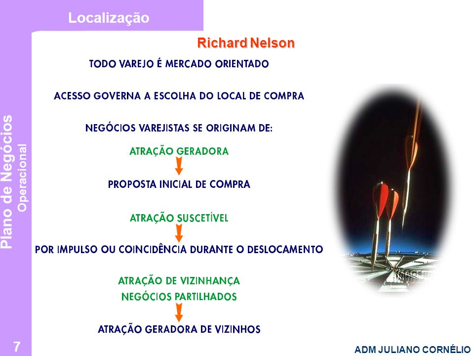 Localização Richard Nelson ADM JULIANO CORNÉLIO