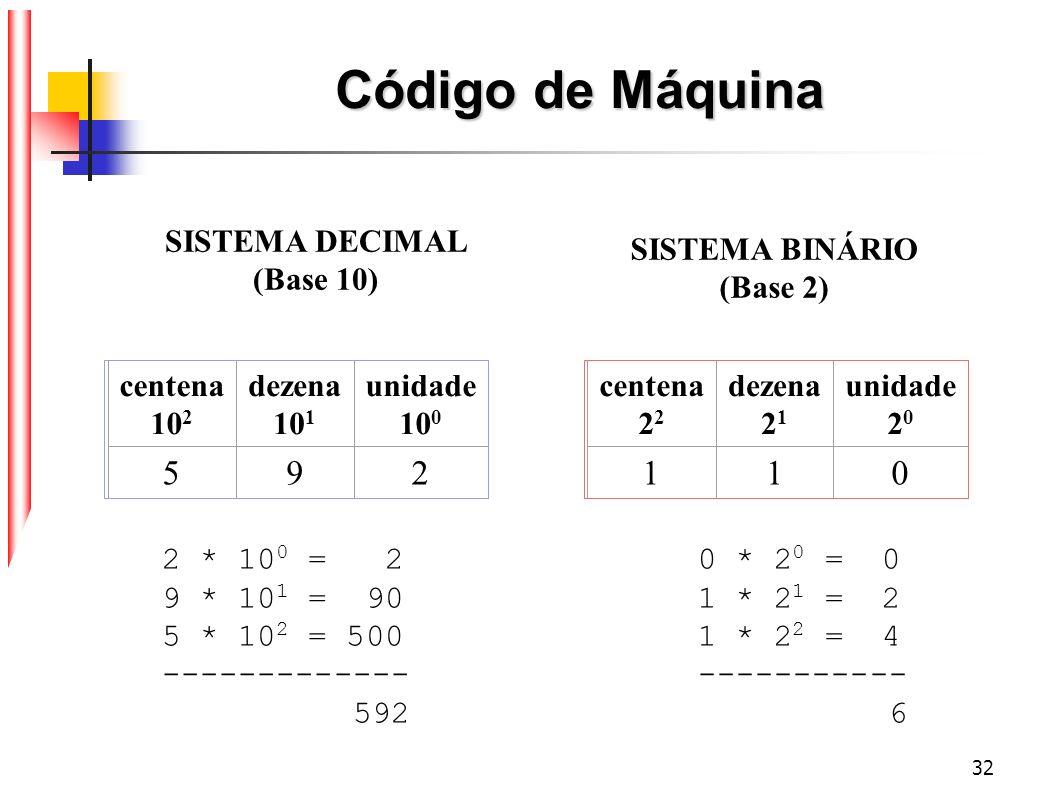 SISTEMA DECIMAL (Base 10) SISTEMA BINÁRIO (Base 2)