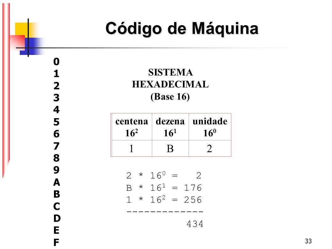 Código de Máquina 1 B 2 1 2 3 4 5 6 7 8 9 A B C D E F