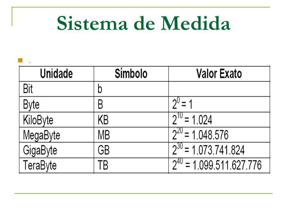 Sistema de Medida .
