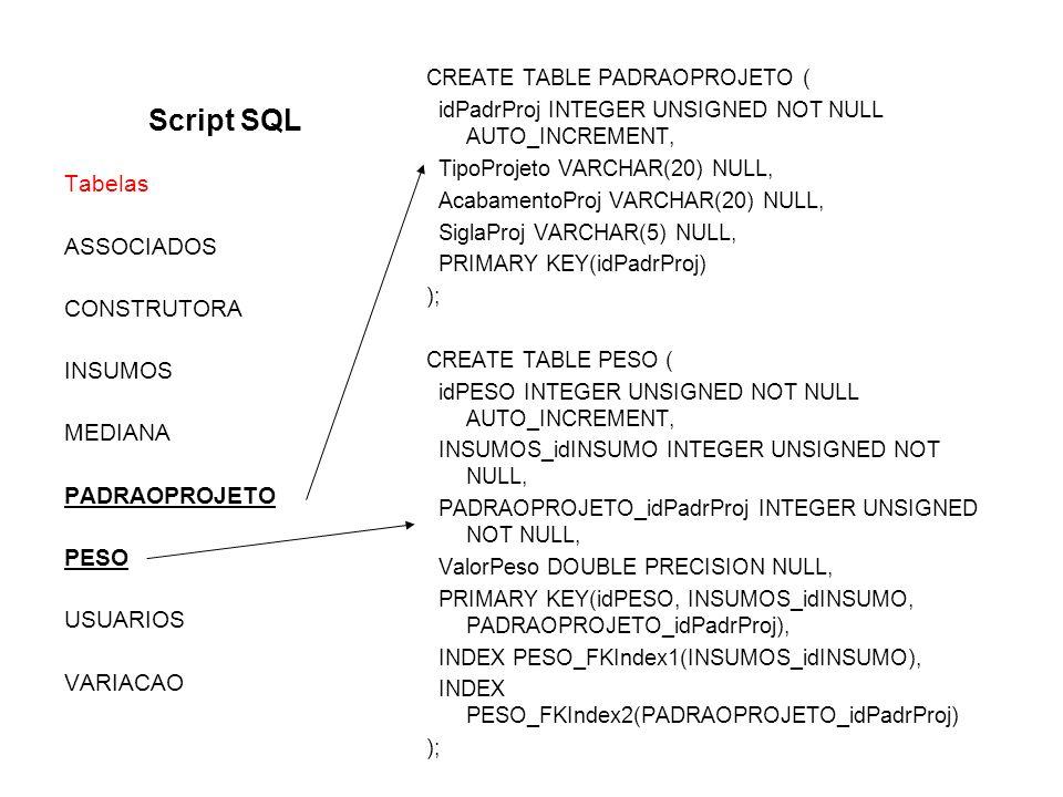 Script SQL Tabelas ASSOCIADOS CONSTRUTORA INSUMOS MEDIANA
