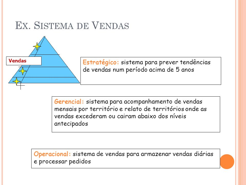 Ex. Sistema de VendasVendas. Estratégico: sistema para prever tendências de vendas num período acima de 5 anos.