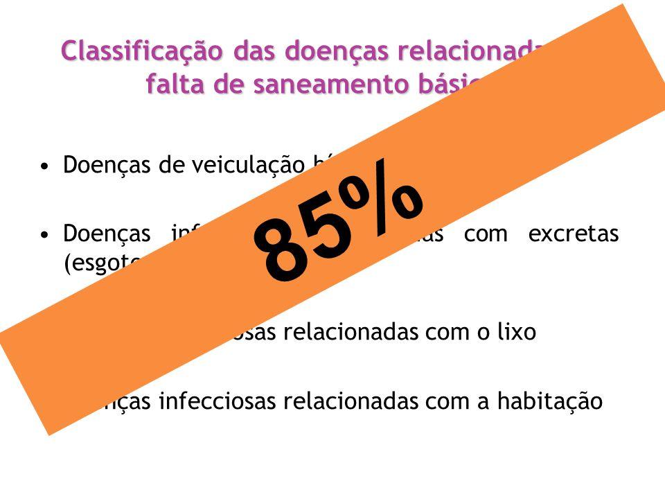 Classificação das doenças relacionadas à falta de saneamento básico