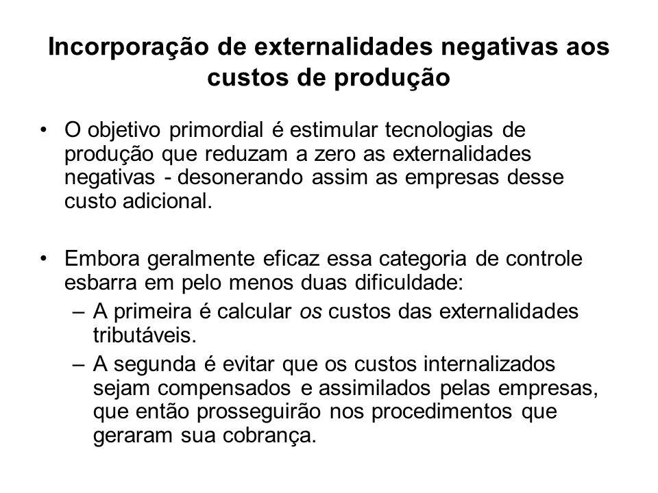 Incorporação de externalidades negativas aos custos de produção
