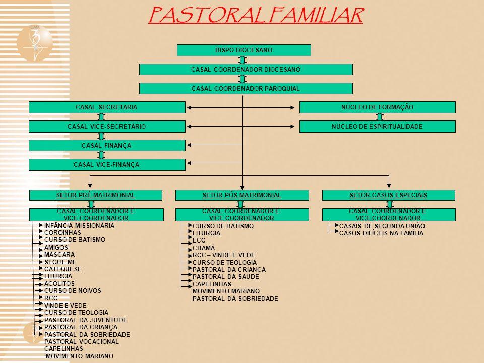 PASTORAL FAMILIAR BISPO DIOCESANO CASAL COORDENADOR DIOCESANO
