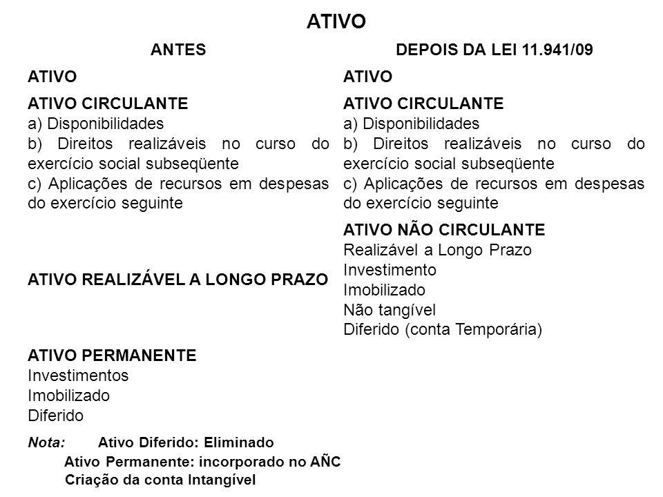 ATIVO ANTES DEPOIS DA LEI 11.941/09 ATIVO CIRCULANTE