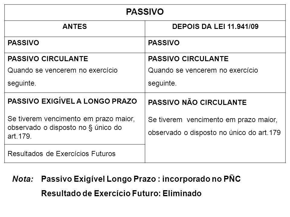 PASSIVO Nota: Passivo Exigível Longo Prazo : incorporado no PÑC