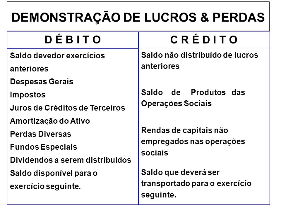 DEMONSTRAÇÃO DE LUCROS & PERDAS