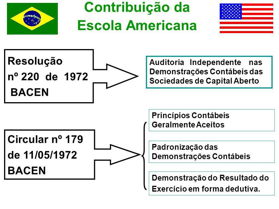 Contribuição da Escola Americana