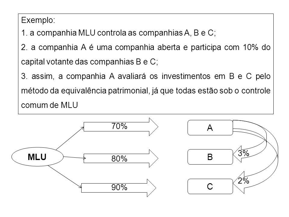 A MLU B C Exemplo: 1. a companhia MLU controla as companhias A, B e C;
