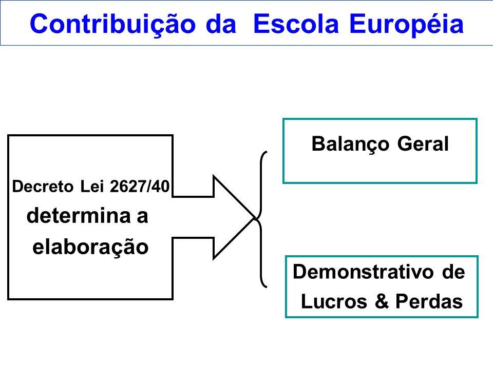 Contribuição da Escola Européia