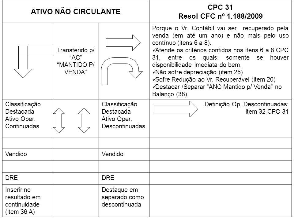 ATIVO NÃO CIRCULANTE CPC 31 Resol CFC nº 1.188/2009