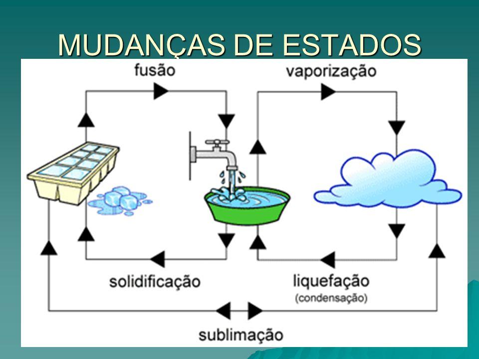 MUDANÇAS DE ESTADOS