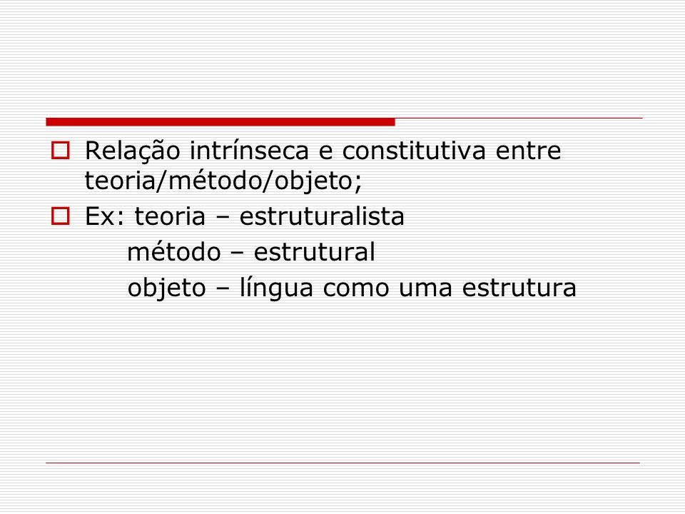 Relação intrínseca e constitutiva entre teoria/método/objeto;