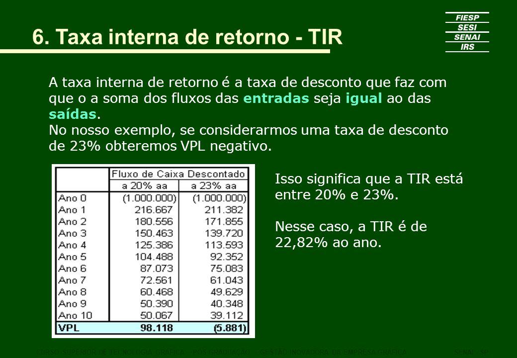 6. Taxa interna de retorno - TIR