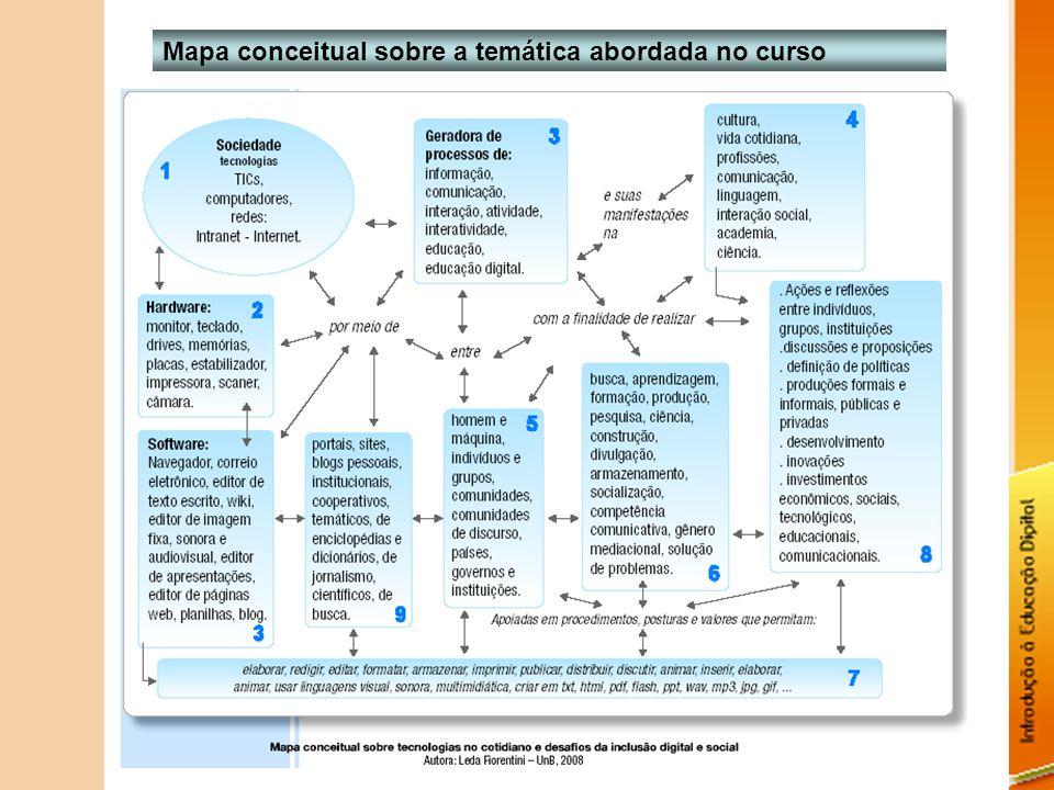 Mapa conceitual sobre a temática abordada no curso