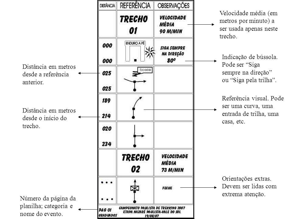Velocidade média (em metros por minuto) a ser usada apenas neste trecho.