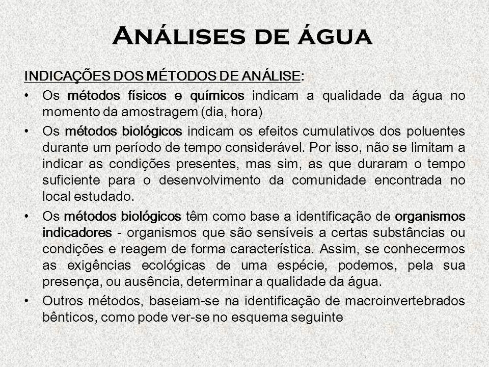 Análises de água INDICAÇÕES DOS MÉTODOS DE ANÁLISE: