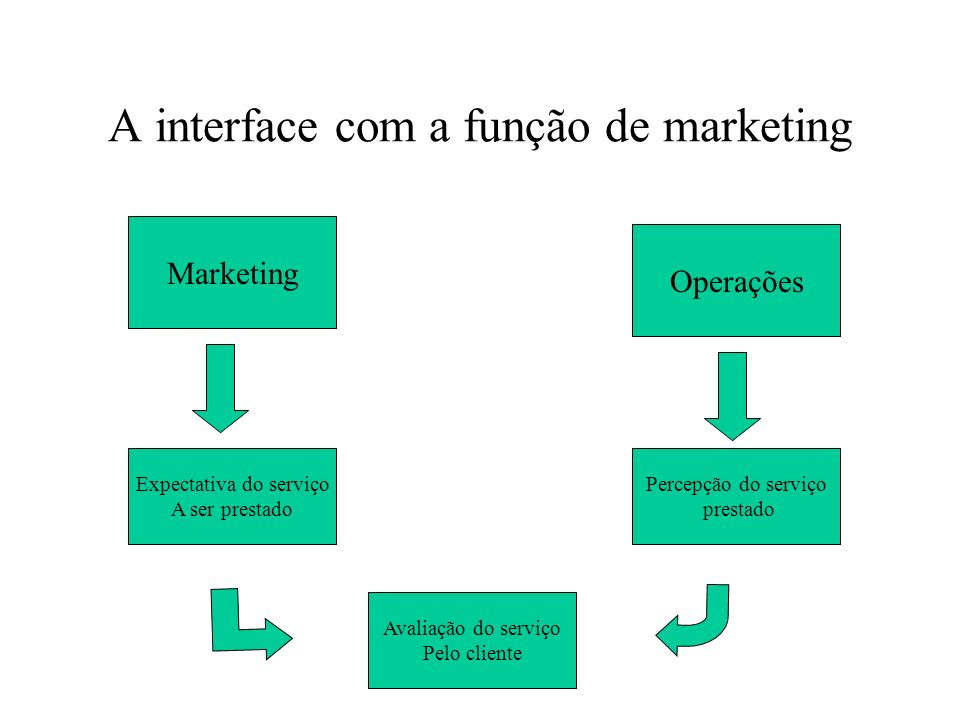 A interface com a função de marketing