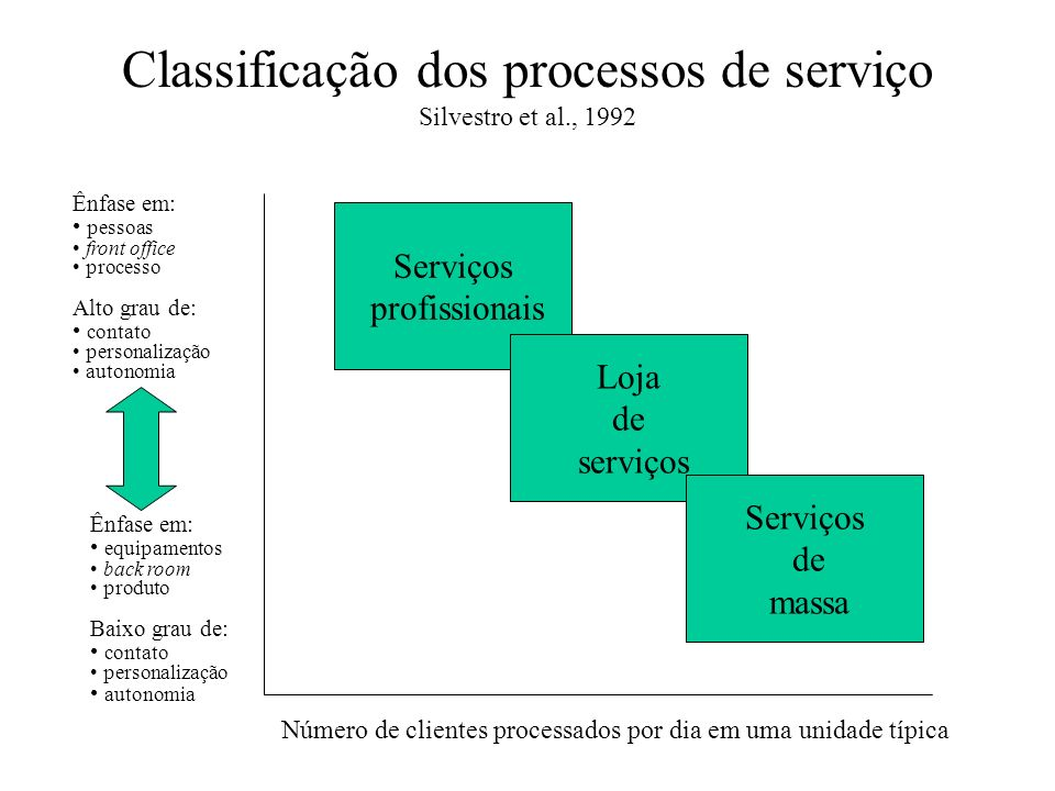 Classificação dos processos de serviço Silvestro et al., 1992
