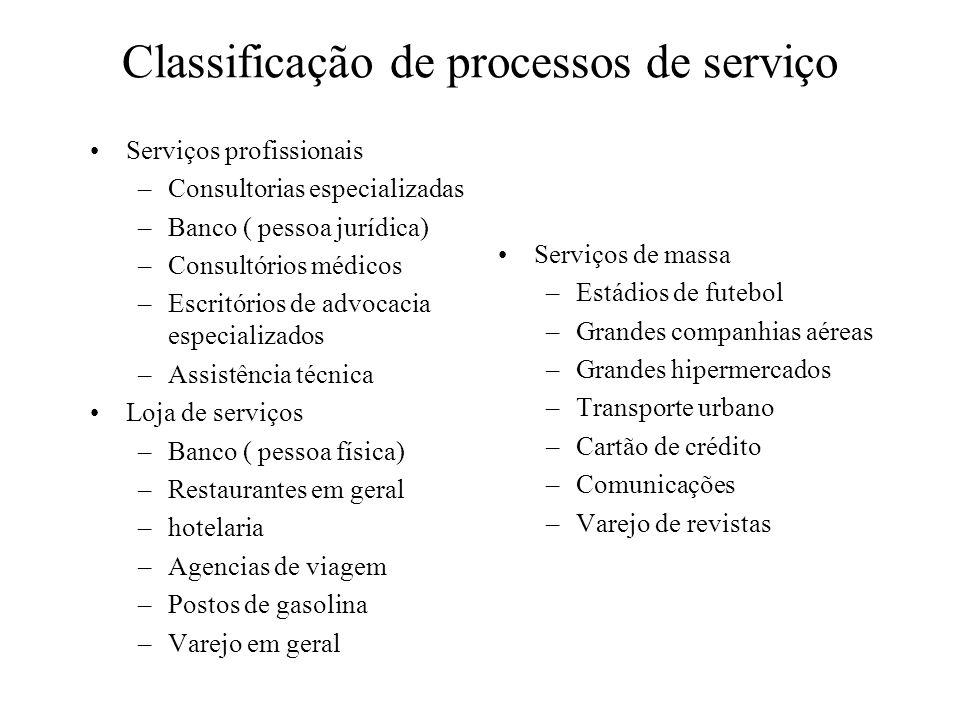 Classificação de processos de serviço