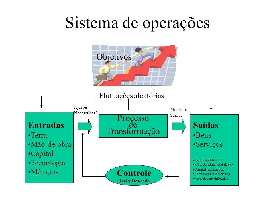 Sistema de operações Objetivos Entradas Processo Saídas de