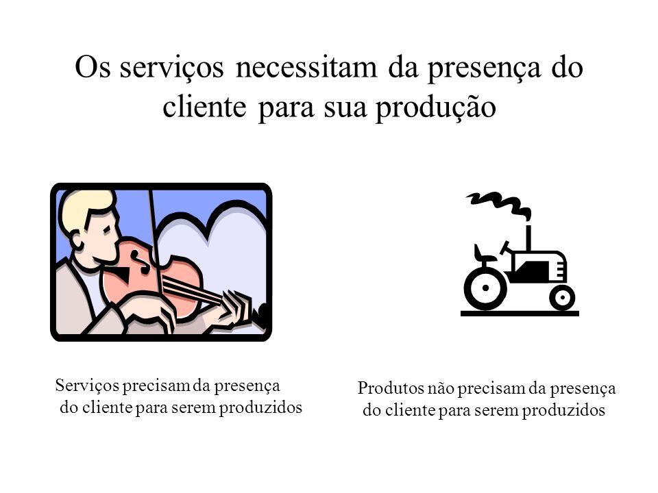 Os serviços necessitam da presença do cliente para sua produção