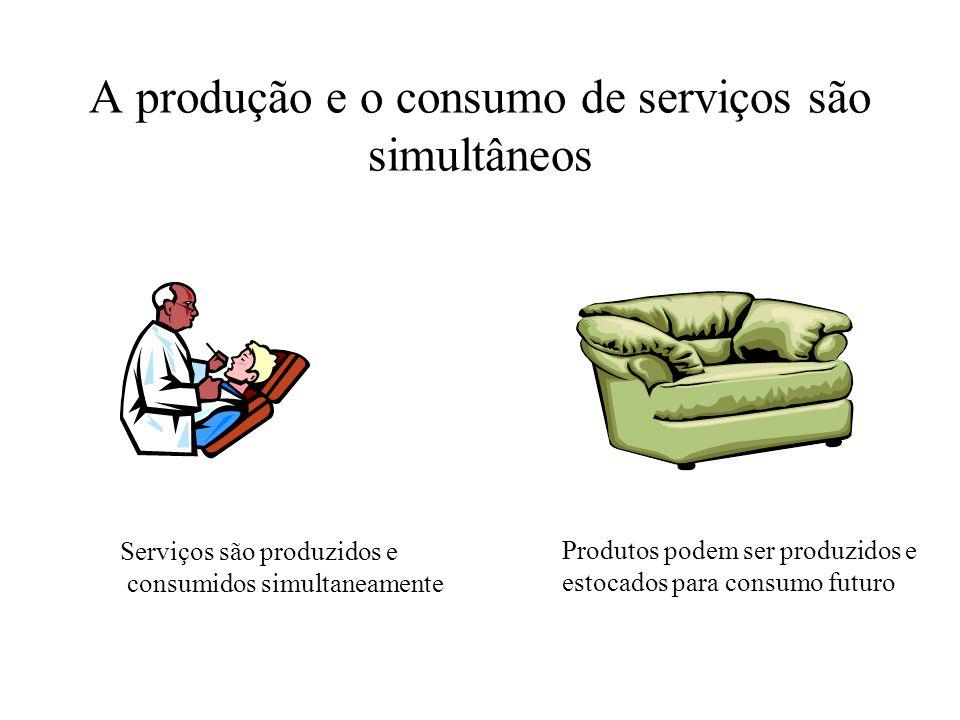 A produção e o consumo de serviços são simultâneos