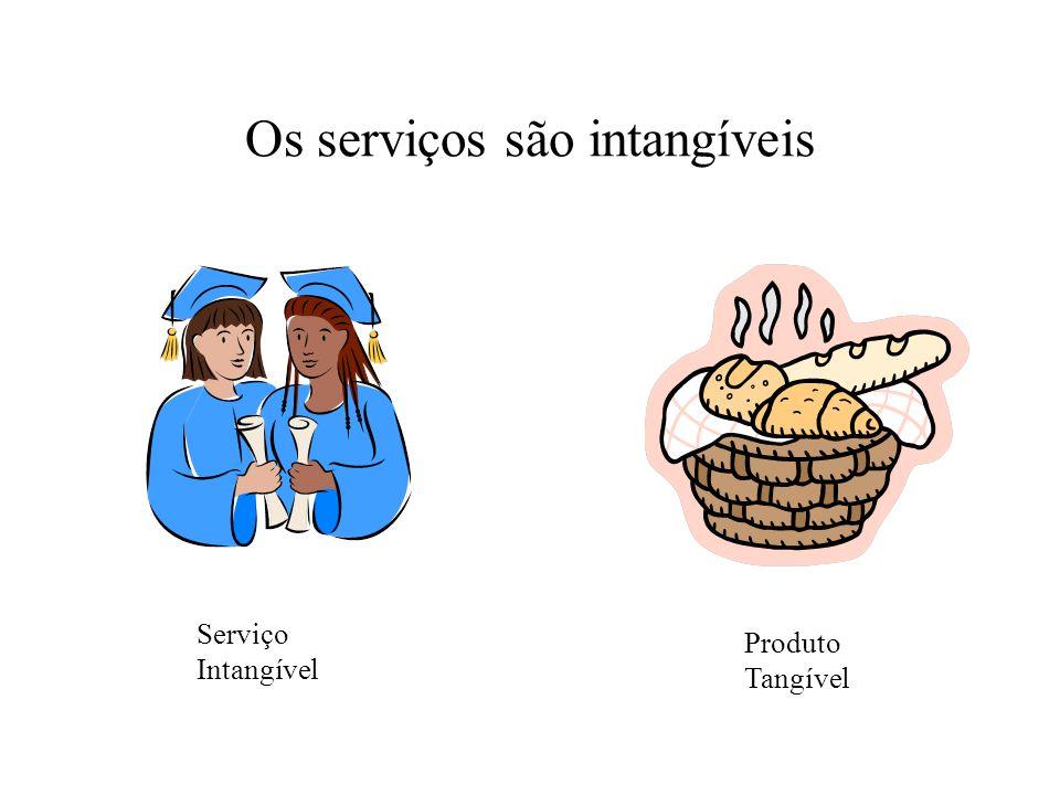 Os serviços são intangíveis