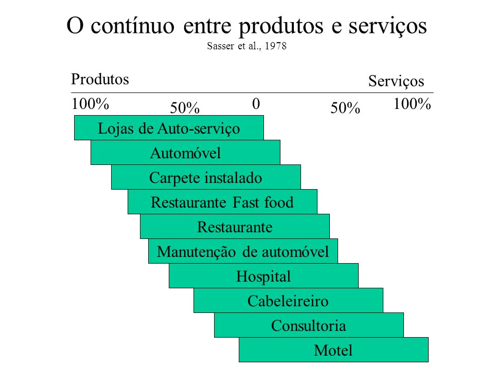 O contínuo entre produtos e serviços Sasser et al., 1978