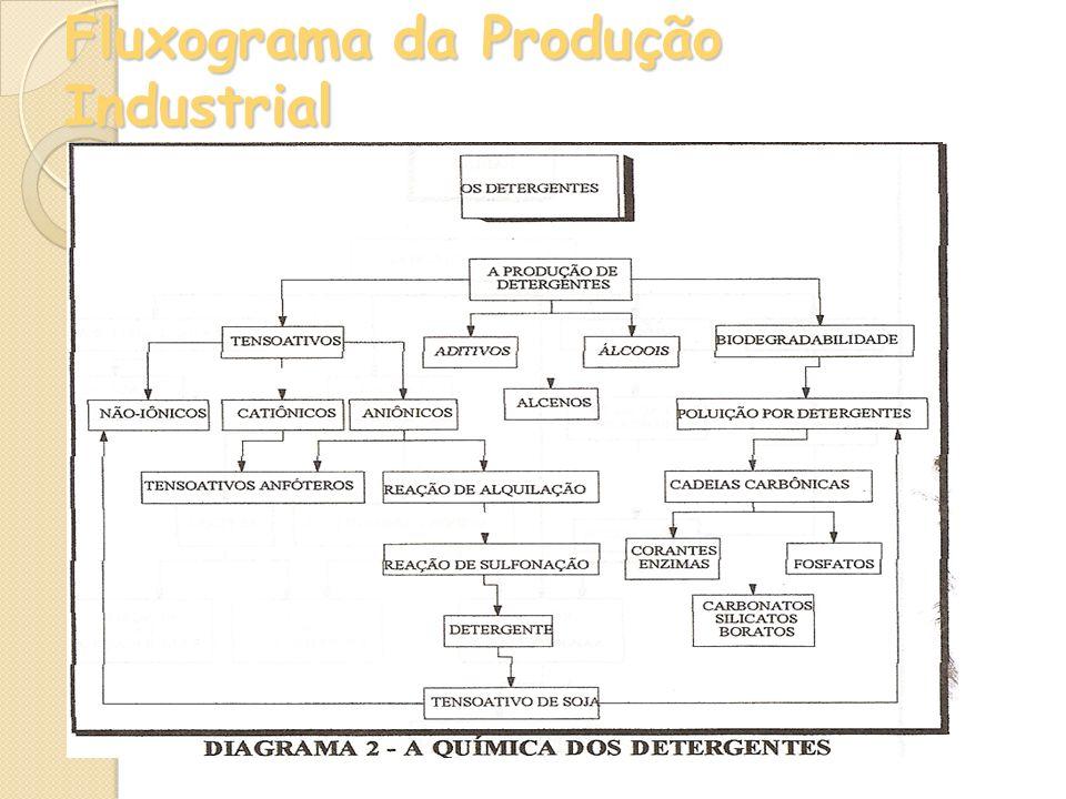 Fluxograma da Produção Industrial