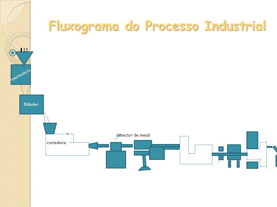Fluxograma do Processo Industrial
