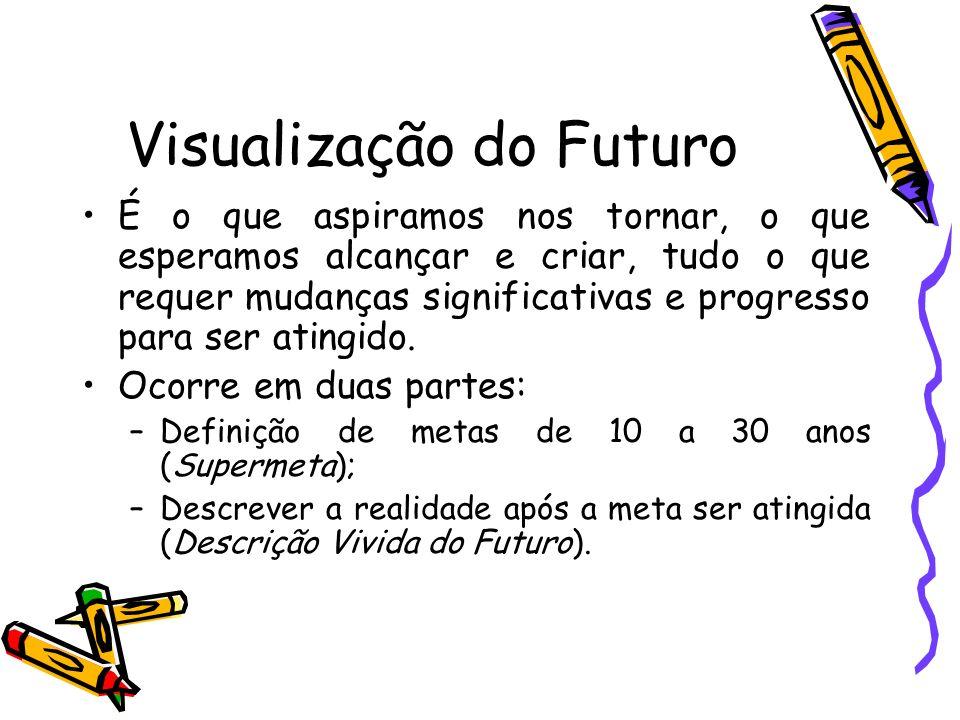 Visualização do Futuro