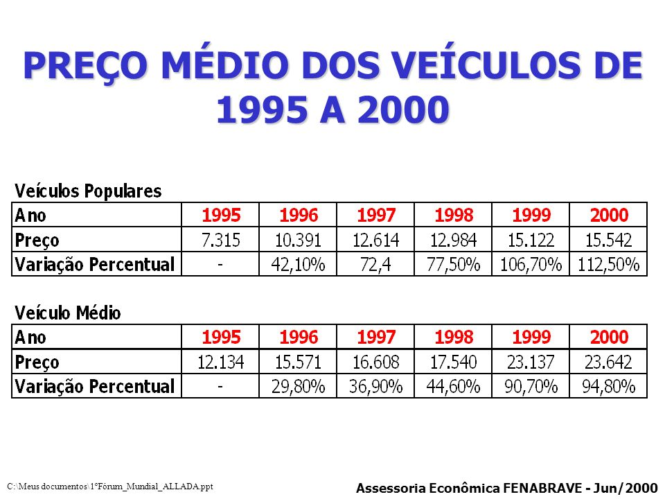 PREÇO MÉDIO DOS VEÍCULOS DE 1995 A 2000