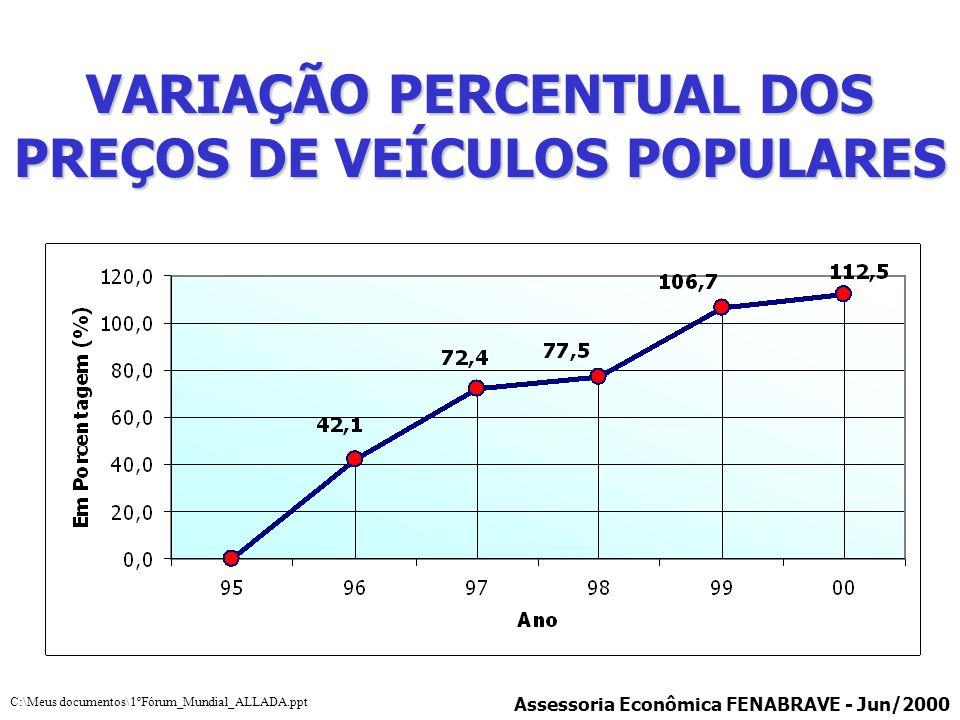 VARIAÇÃO PERCENTUAL DOS PREÇOS DE VEÍCULOS POPULARES